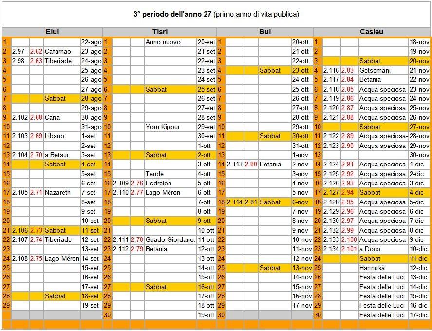 Calendario Per La Vita.Calendario Dei Tre Anni Della Vita Pubblica Di Gesu